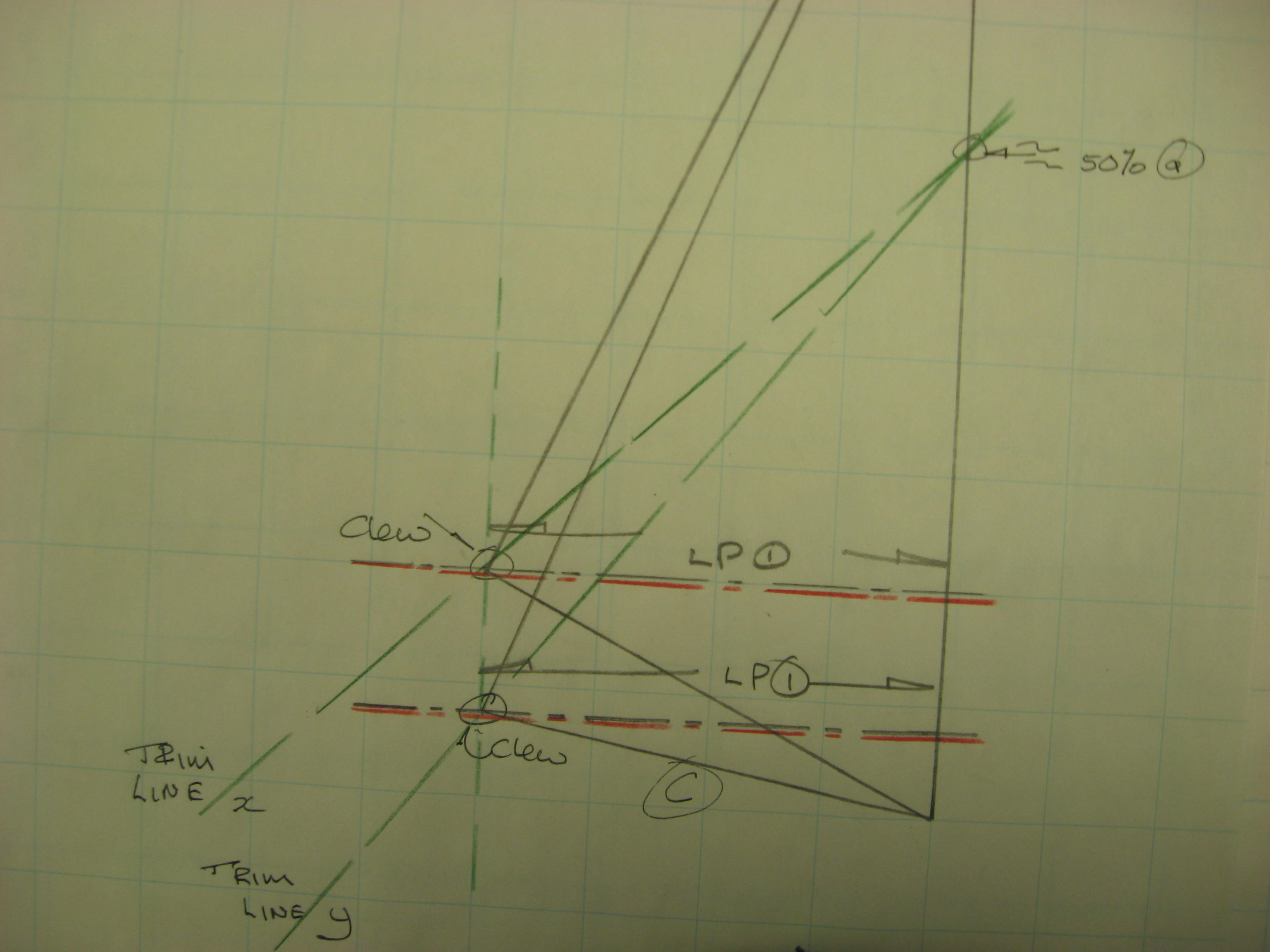 The clew height is a function of where the sail is proposed to sheet AND the LP for the sail. And these are a  function of the purpose and use of the sail.